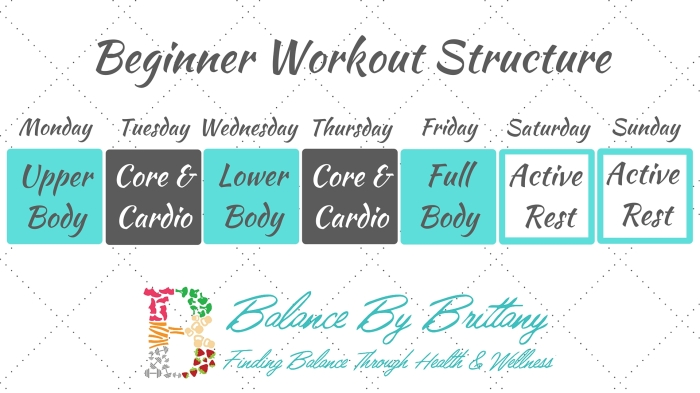 Beginner Workout Structure